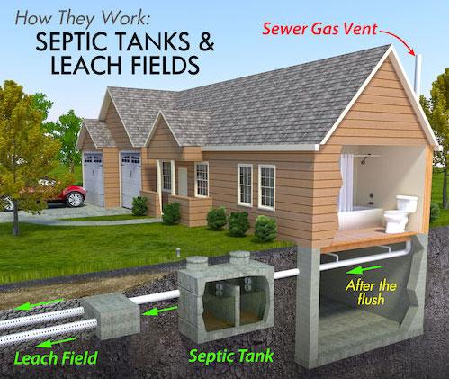 Septic Tank Diagram Advanced Septic Services