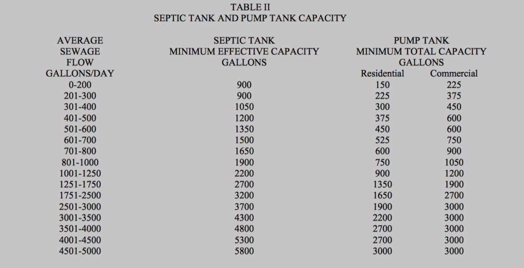 Lake County Septic Tank Size Requirements