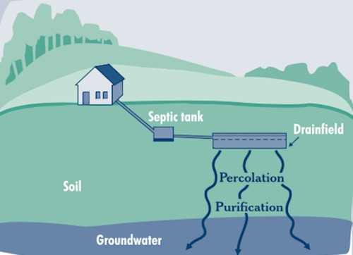 Parts of a Septic System - Pipes, Septic Tanks, Drainfields & Soil